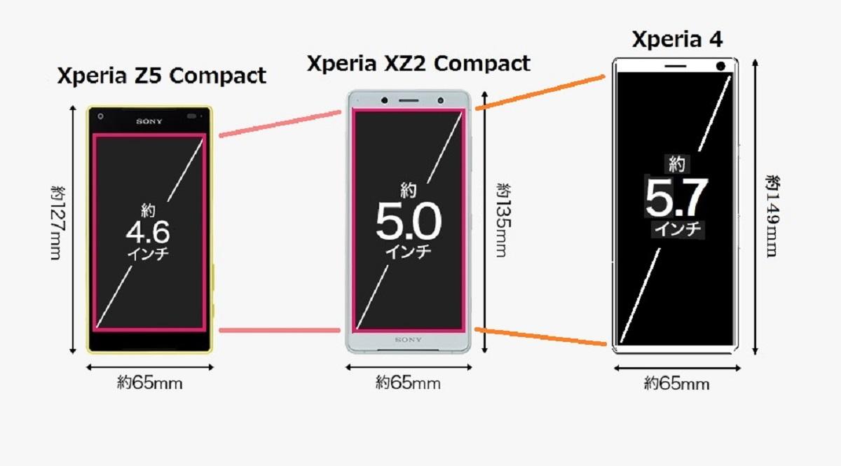 La gamme Xperia Compact de Sony pourrait renaître à travers le Xperia 4