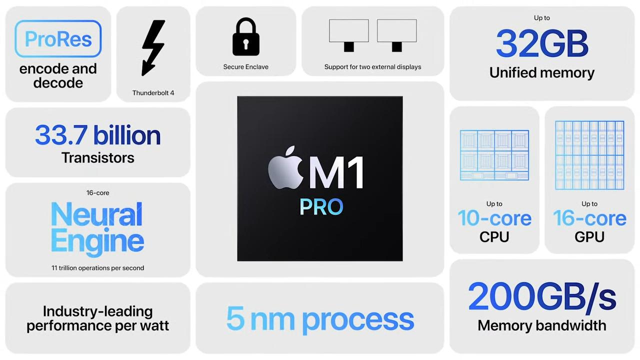 Apple présente les M1 Pro et les M1 Max aux performances gargantuesques
