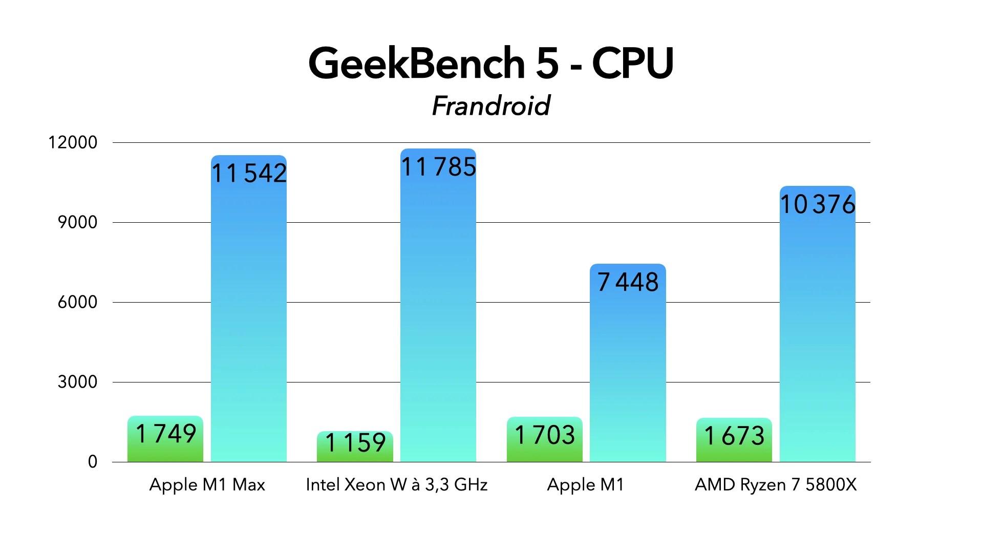 Apple M1 Max : un MacBook Pro ferait aussi bien qu'un Mac Pro 2019 à plus de 10 000 euros