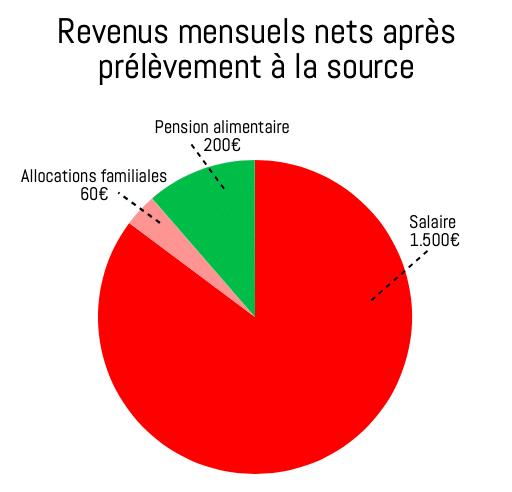 Iscambe, maman solo et «control-freak de l'argent», réussit à épargner 40% de ses revenus