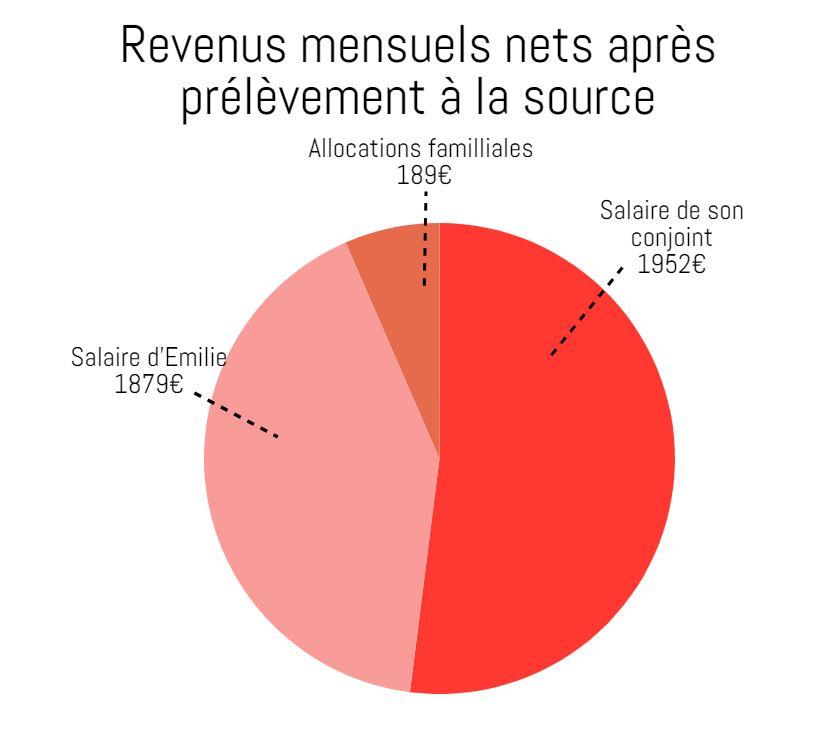 Emilie, 4020€ par mois à deux et des comptes en commun : «On ne se prend pas la tête avec l'argent»