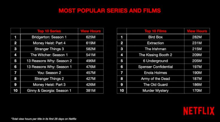 Audiences Netflix, par nombre d'heures de contenus visionnés