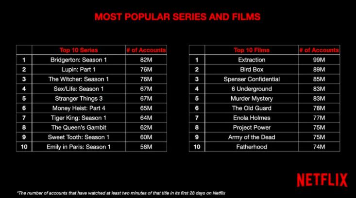 Audiences Netflix, par nombre de comptes à visionner