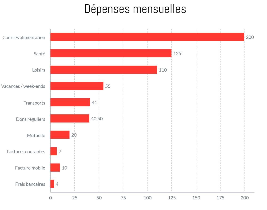 Framboise, 1.360€ par mois: «Je me considère comme riche»