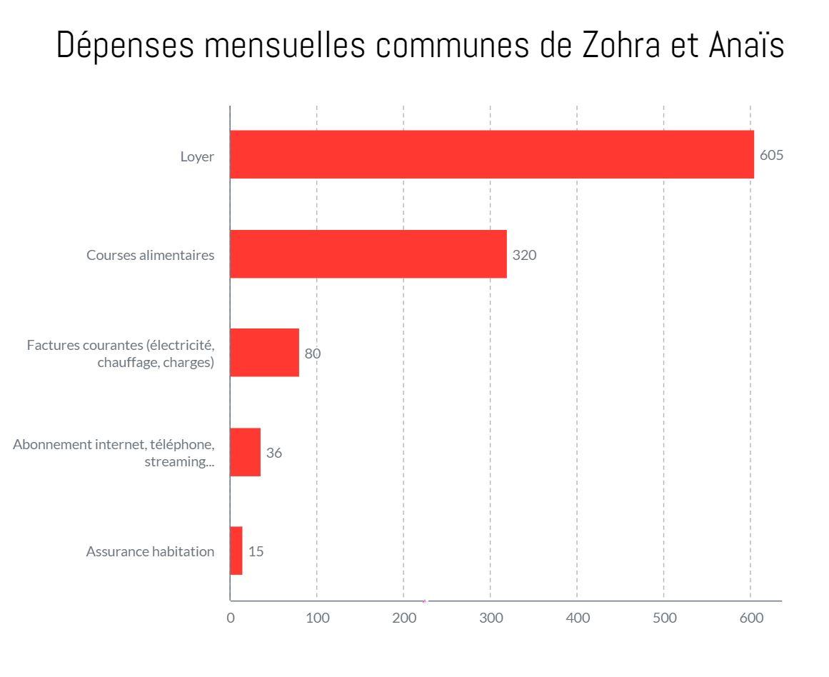 Zohra, 774€/mois, trois comptes en banque : « J'ai inventé ma propre méthode de gestion de l'argent »